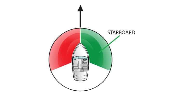 color-starboard-side-of-boat